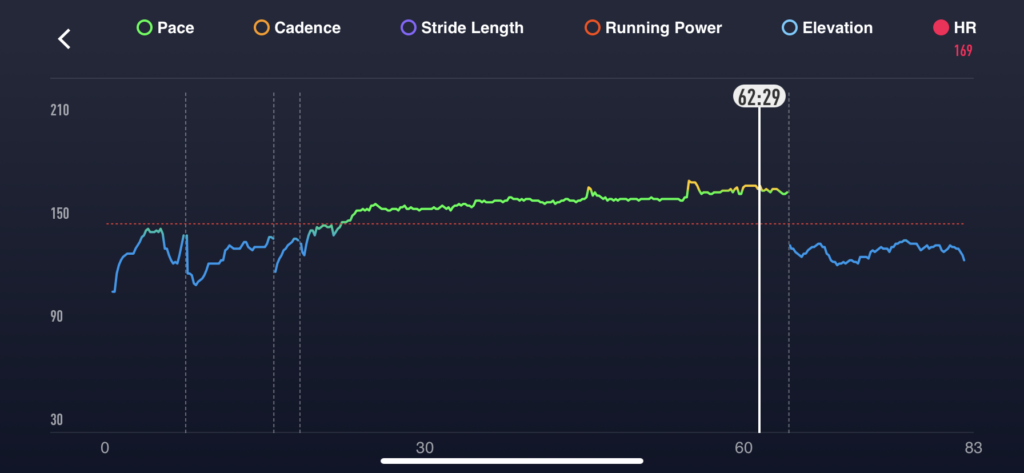 Heart rate data from an 8 mile steady state run