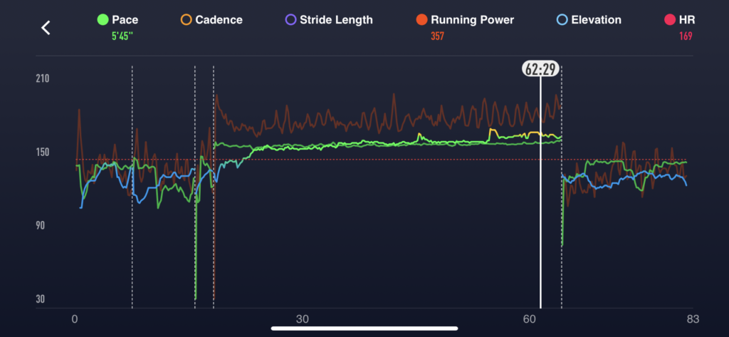 Workout intensity showing power, RPE and pace as a metric