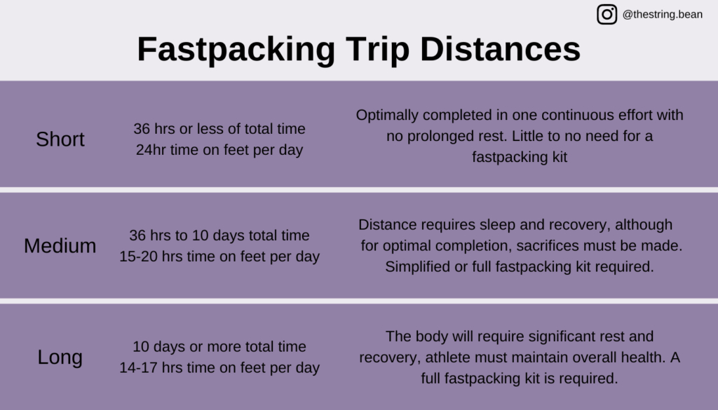 Fastpacking trips broken down into short, medium and long categories